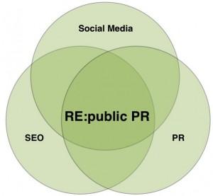 Schnittmenge von SEO, PR und Social Media bei RE:public PR