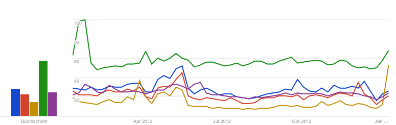 Screenshot von Google Trends